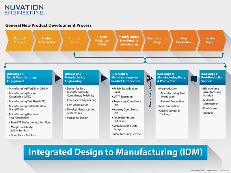 Integrated Design To Manufacturing Nuvation Engineering