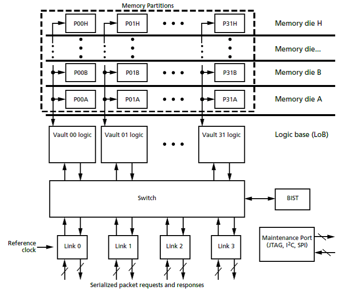 FPGAs-and-HMC.png
