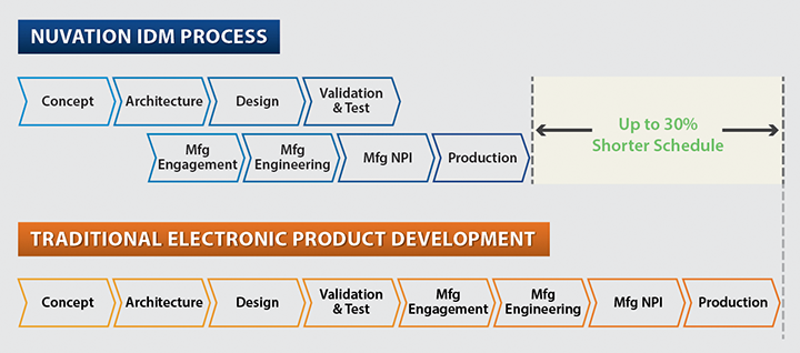 New product introduction nuvation engineering for Product development and design for manufacturing
