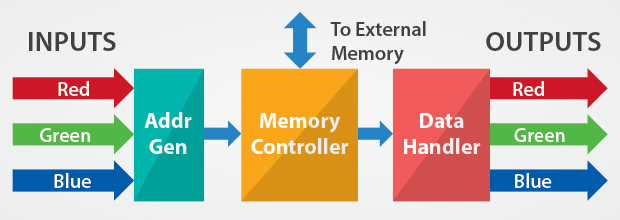4K Video Challenges Memory Controller