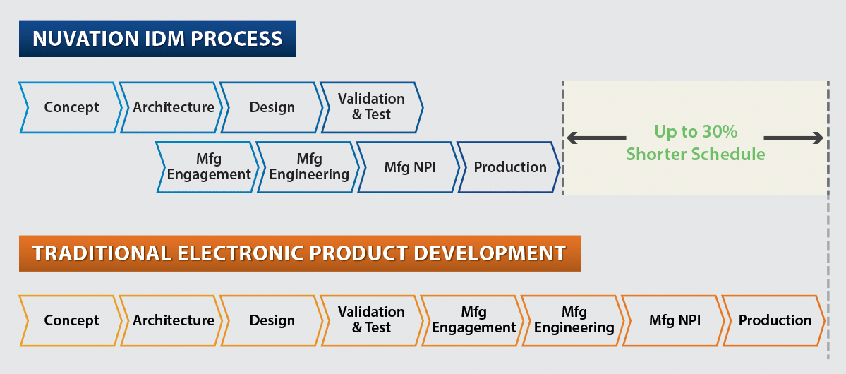 Design for manufacturing nuvation engineering for Product development and design for manufacturing